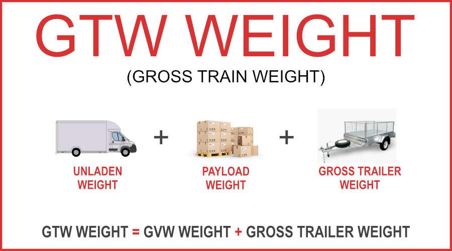Gross Train Weight Illustration