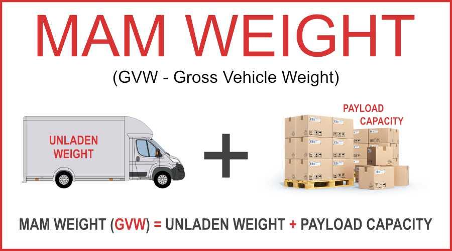 Illustration Of MAM Weight - Maximum Authorised Mass
